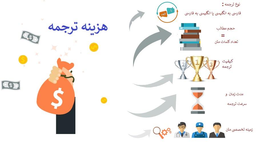 هزینه و قیمت ترجمه