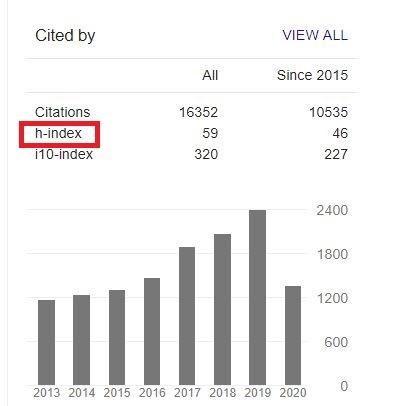 H-index در گوگل اسکولار